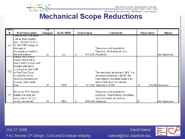 Mechanical Scope Reductions Oct 27, 2005 FAC Review CF Design, Cost and Schedule Maturity
