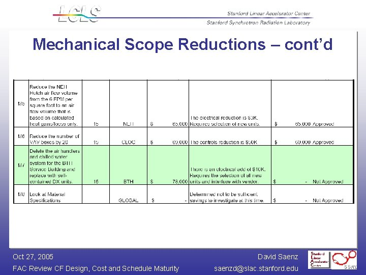 Mechanical Scope Reductions – cont'd Oct 27, 2005 FAC Review CF Design, Cost and