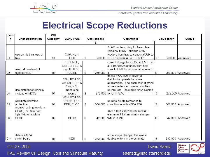 Electrical Scope Reductions Oct 27, 2005 FAC Review CF Design, Cost and Schedule Maturity