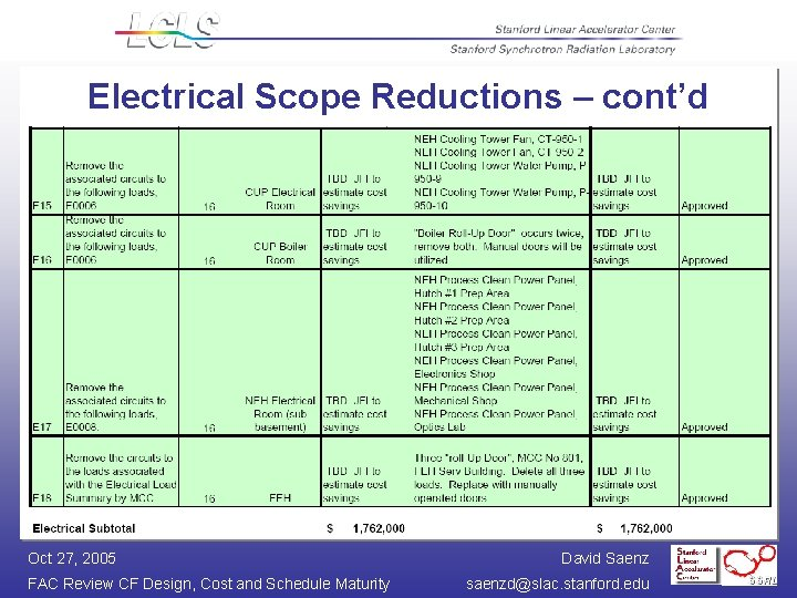 Electrical Scope Reductions – cont'd Oct 27, 2005 FAC Review CF Design, Cost and