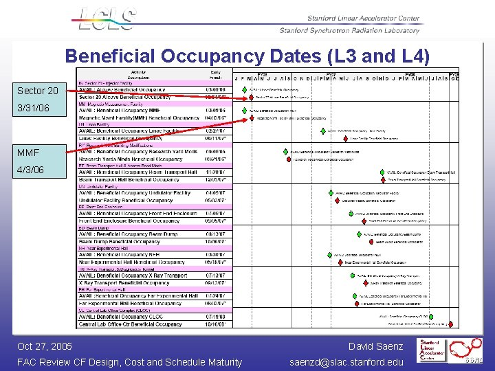 Beneficial Occupancy Dates (L 3 and L 4) Sector 20 3/31/06 MMF 4/3/06 Oct
