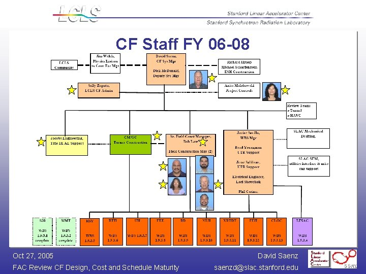 CF Staff FY 06 -08 Oct 27, 2005 FAC Review CF Design, Cost and