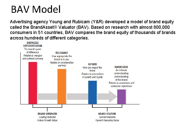 BAV Model Advertising agency Young and Rubicam (Y&R) developed a model of brand equity
