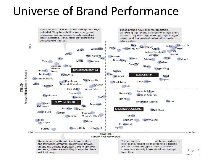 Universe of Brand Performance