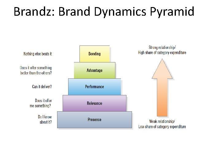 Brandz: Brand Dynamics Pyramid