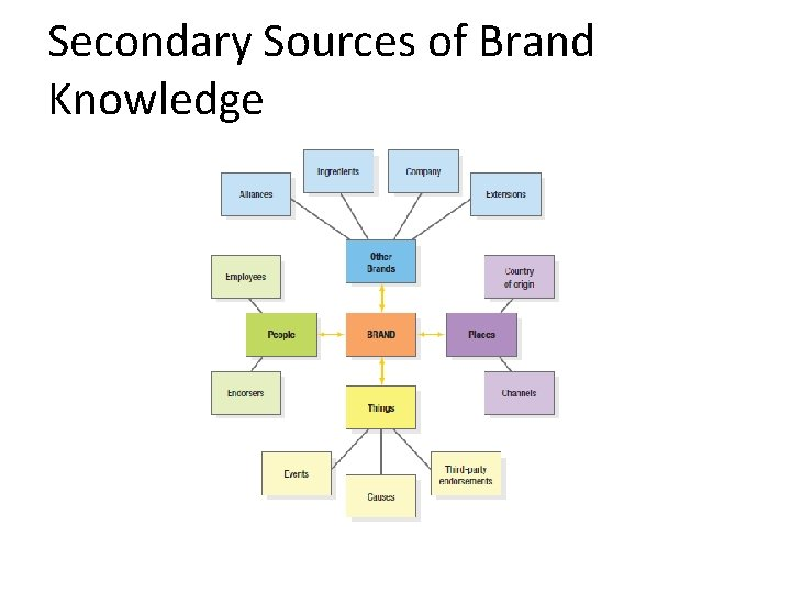 Secondary Sources of Brand Knowledge