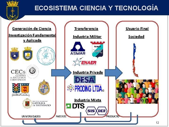 ECOSISTEMA CIENCIA Y TECNOLOGÍA Generación de Ciencia Transferencia Usuario Final Investigación Fundamental y Aplicada