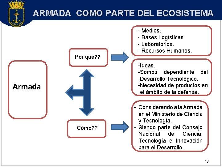 ARMADA COMO PARTE DEL ECOSISTEMA Por qué? ? - Medios. - Bases Logísticas. -