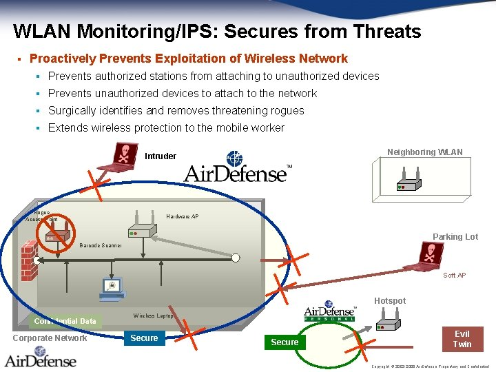 WLAN Monitoring/IPS: Secures from Threats § Proactively Prevents Exploitation of Wireless Network § Prevents