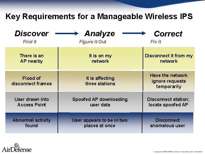 Key Requirements for a Manageable Wireless IPS Discover Find It Analyze Figure It Out