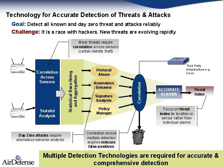 Technology for Accurate Detection of Threats & Attacks Goal: Detect all known and day