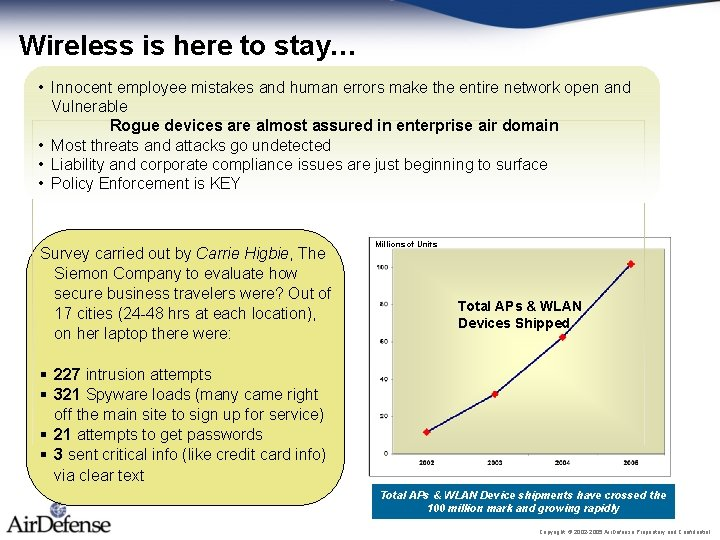 Wireless is here to stay… • Innocent employee mistakes and human errors make the