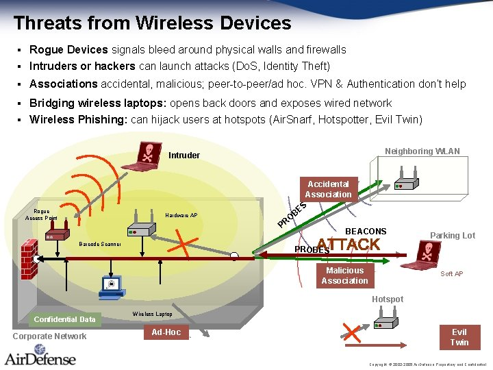 Threats from Wireless Devices Rogue Devices signals bleed around physical walls and firewalls §