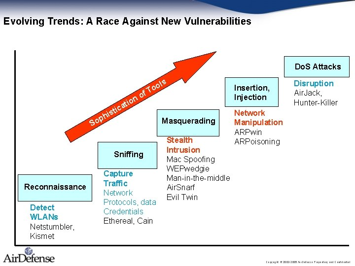 Evolving Trends: A Race Against New Vulnerabilities Do. S Attacks f o ion ols