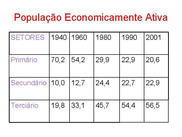 População Economicamente Ativa SETORES 1940 1960 1980 1990 2001 Primário 70, 2 54, 2