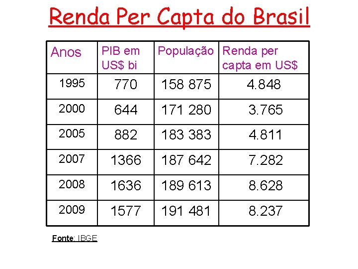 Renda Per Capta do Brasil Anos PIB em US$ bi 1995 770 158 875