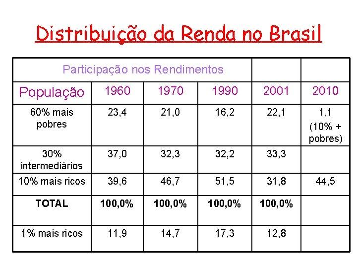 Distribuição da Renda no Brasil Participação nos Rendimentos População 1960 1970 1990 2001 2010