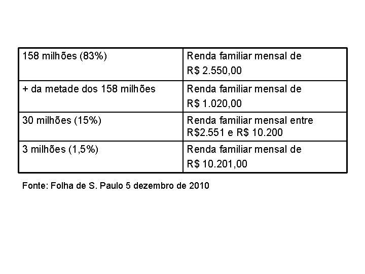 158 milhões (83%) Renda familiar mensal de R$ 2. 550, 00 + da metade