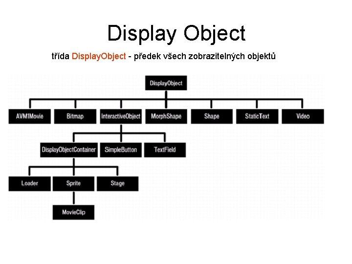 Display Object třída Display. Object - předek všech zobrazitelných objektů