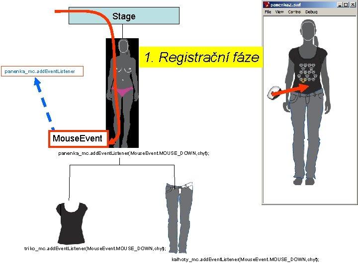 Stage 1. Registrační fáze panenka_mc. add. Event. Listener Mouse. Event panenka_mc. add. Event. Listener(Mouse.