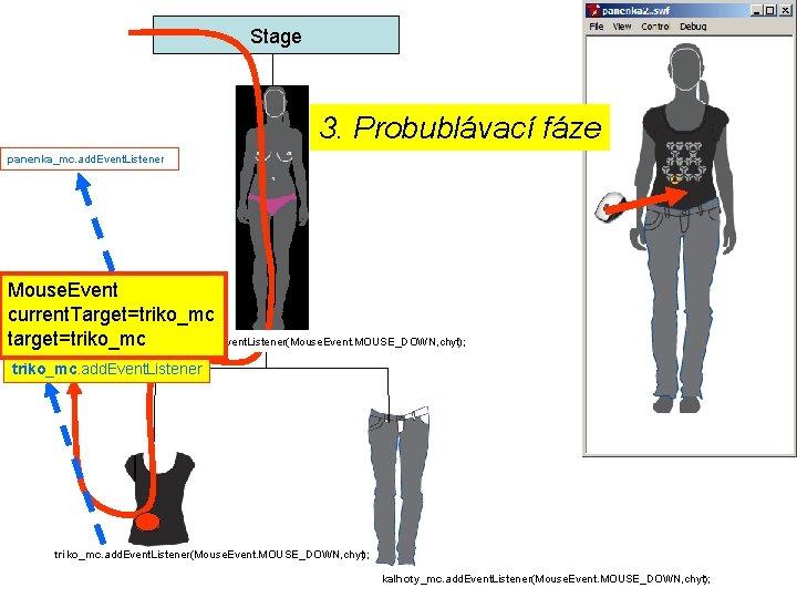 Stage 3. Probublávací fáze panenka_mc. add. Event. Listener Mouse. Event current. Target=triko_mc target=triko_mc panenka_mc.