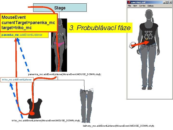 Stage Mouse. Event current. Target=panenka_mc target=triko_mc 3. Probublávací fáze panenka_mc. add. Event. Listener(Mouse. Event.