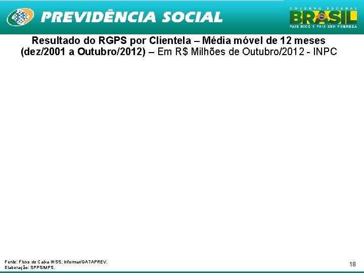 Resultado do RGPS por Clientela – Média móvel de 12 meses (dez/2001 a Outubro/2012)
