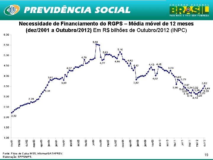 Necessidade de Financiamento do RGPS – Média móvel de 12 meses (dez/2001 a Outubro/2012)