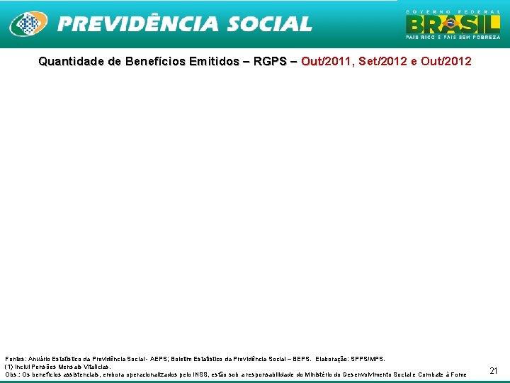 Quantidade de Benefícios Emitidos – RGPS – Out/2011, Set/2012 e Out/2012 Out Fontes: Anuário