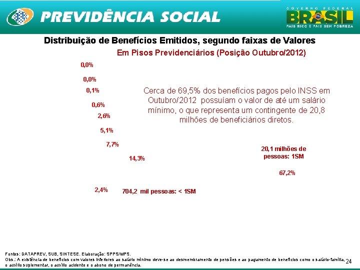 Distribuição de Benefícios Emitidos, segundo faixas de Valores Em Pisos Previdenciários (Posição Outubro/2012) 0,