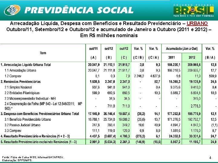 Arrecadação Líquida, Despesa com Benefícios e Resultado Previdenciário – URBANO Outubro/11, Setembro/12 e Outubro/12
