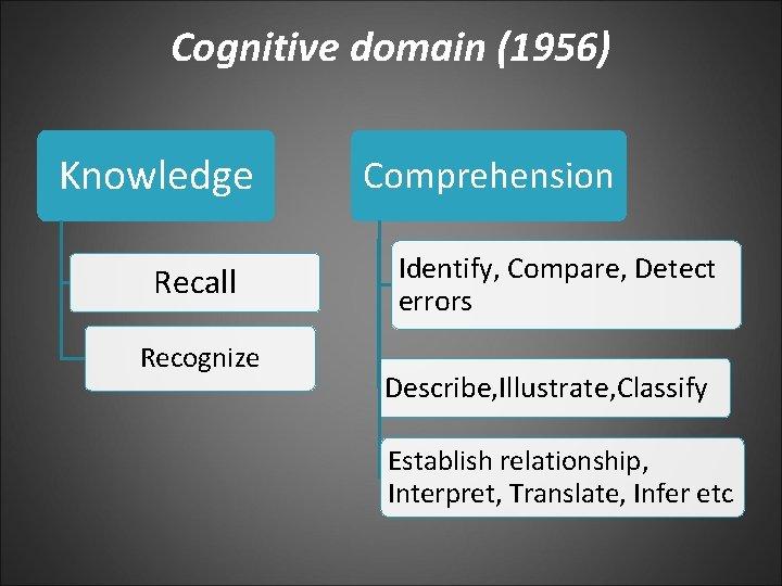 Cognitive domain (1956) Knowledge Recall Recognize Comprehension Identify, Compare, Detect errors Describe, Illustrate, Classify