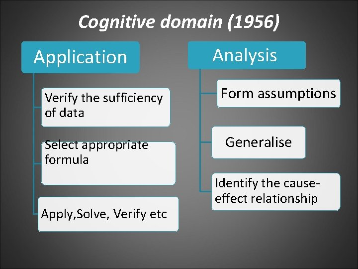 Cognitive domain (1956) Application Verify the sufficiency of data Select appropriate formula Apply, Solve,