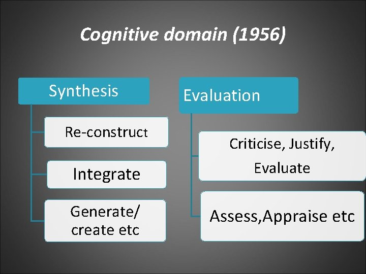 Cognitive domain (1956) Synthesis Re-construct Integrate Generate/ create etc Evaluation Criticise, Justify, Evaluate Assess,