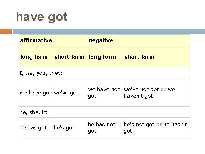have got affirmative long form negative short form long form short form I, we,