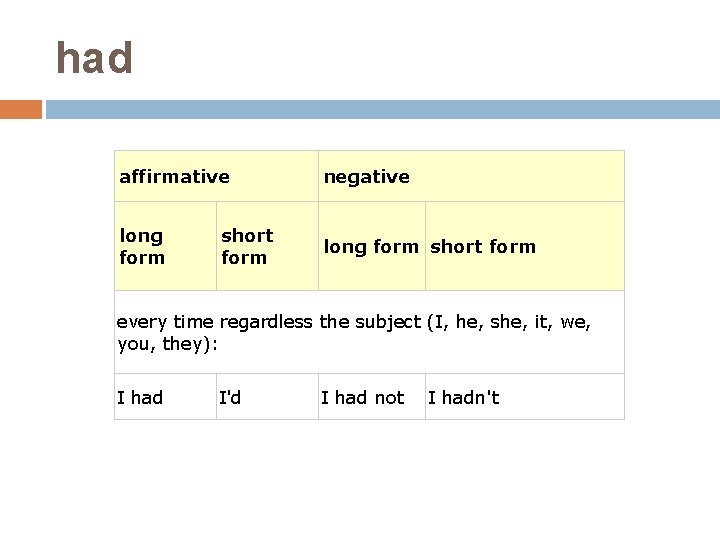 had affirmative negative long form short form every time regardless the subject (I, he,