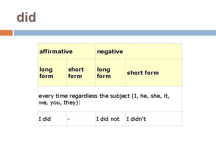 did affirmative negative long form short form every time regardless the subject (I, he,