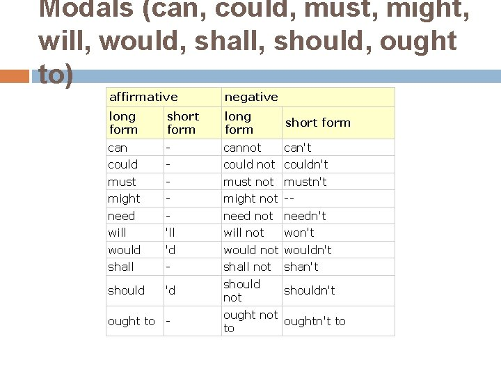 Modals (can, could, must, might, will, would, shall, should, ought to) affirmative negative long