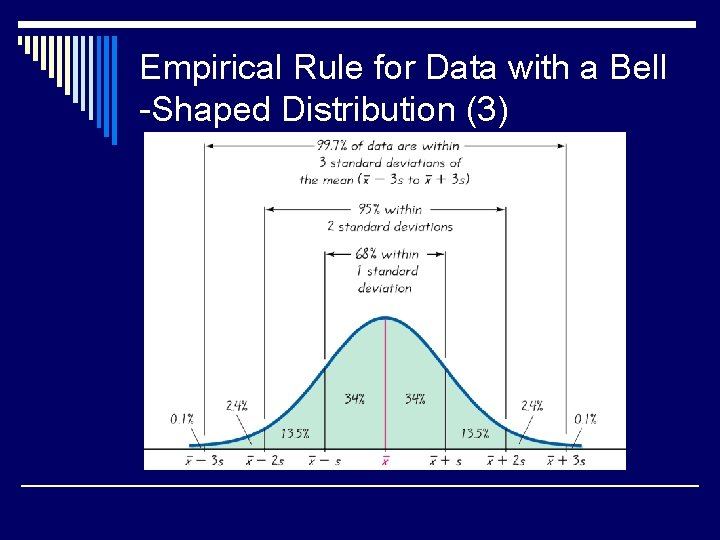 Empirical Rule for Data with a Bell -Shaped Distribution (3)