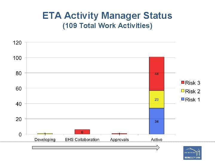 ETA Activity Manager Status (109 Total Work Activities)