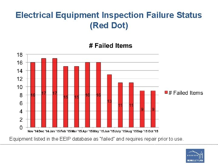 Electrical Equipment Inspection Failure Status (Red Dot) Equipment listed in the EEIP database as