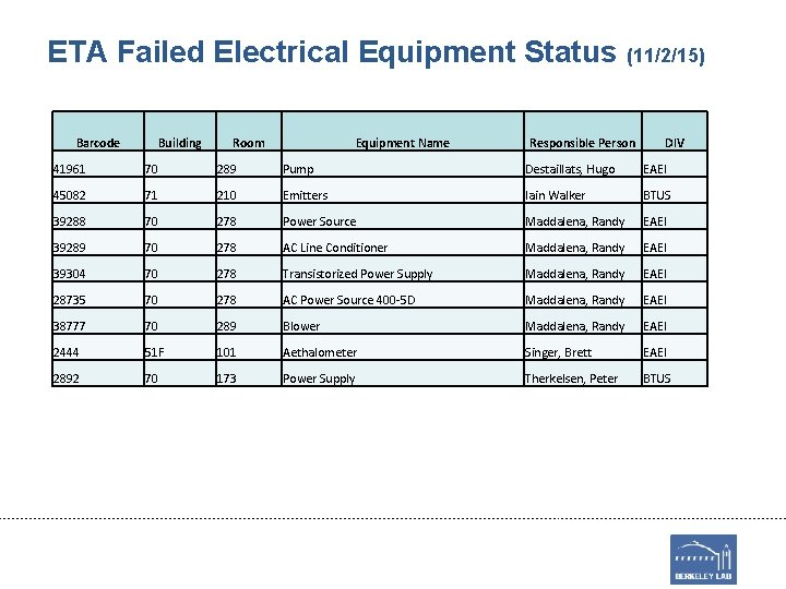 ETA Failed Electrical Equipment Status (11/2/15) Barcode Building Room Equipment Name Responsible Person DIV
