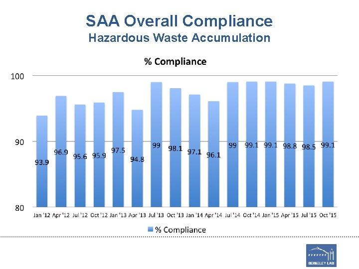 SAA Overall Compliance Hazardous Waste Accumulation