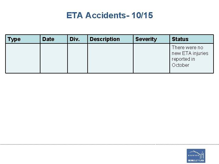 ETA Accidents- 10/15 Type Date Div. Description Severity Status There were no new ETA