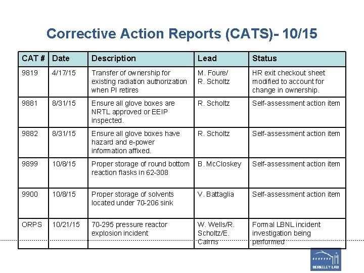 Corrective Action Reports (CATS)- 10/15 CAT # Date Description Lead Status 9819 4/17/15 Transfer