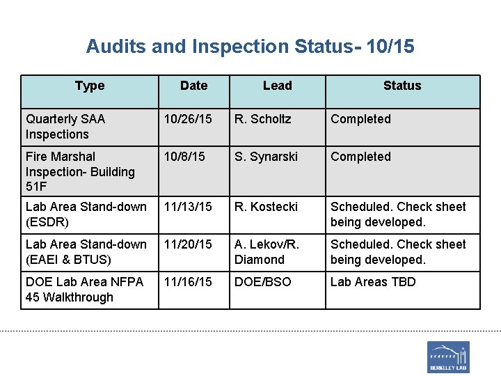 Audits and Inspection Status- 10/15 Type Date Lead Status Quarterly SAA Inspections 10/26/15 R.
