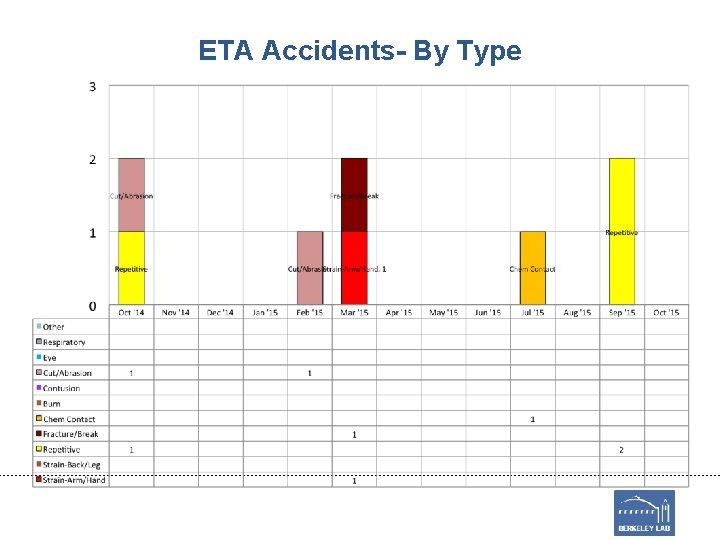 ETA Accidents- By Type