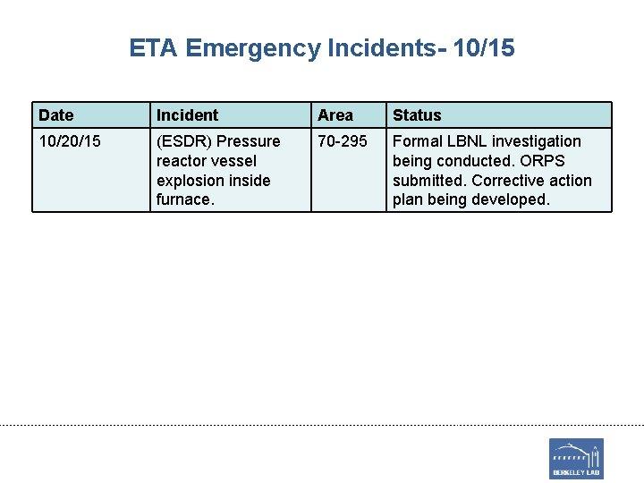 ETA Emergency Incidents- 10/15 Date Incident Area Status 10/20/15 (ESDR) Pressure reactor vessel explosion