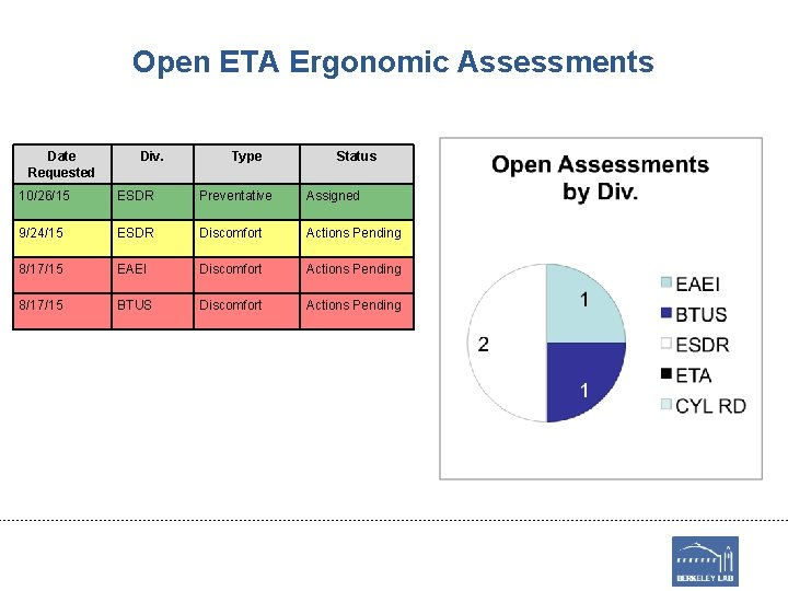 Open ETA Ergonomic Assessments Date Requested Div. Type Status 10/26/15 ESDR Preventative Assigned 9/24/15