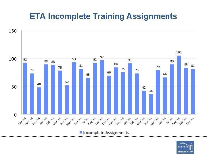 ETA Incomplete Training Assignments